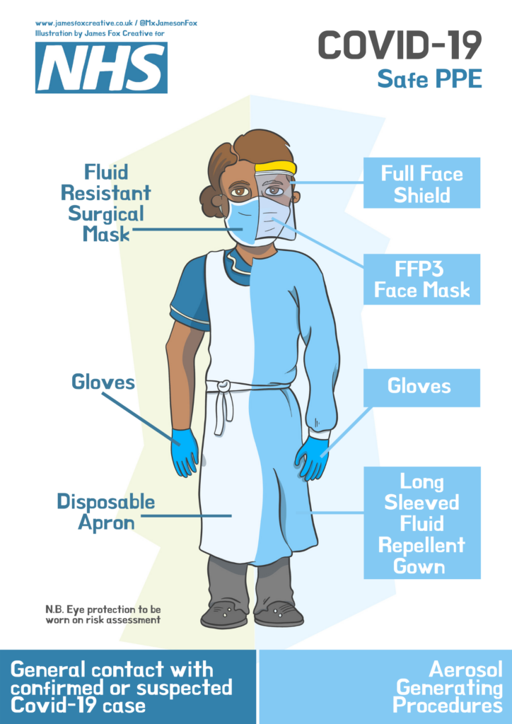PPE poster by NHS