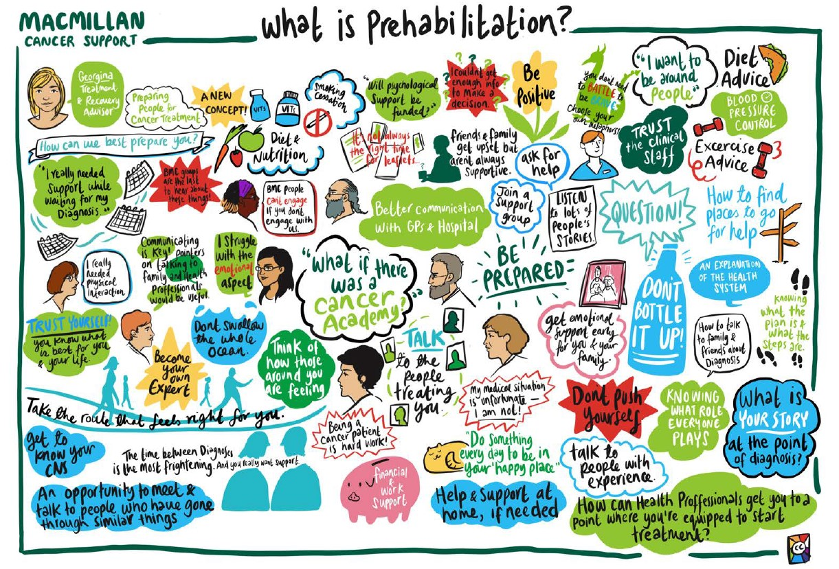 What is prehabilitation poster