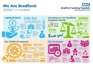 We-Are-Bradford-20/2021-in-Numbers